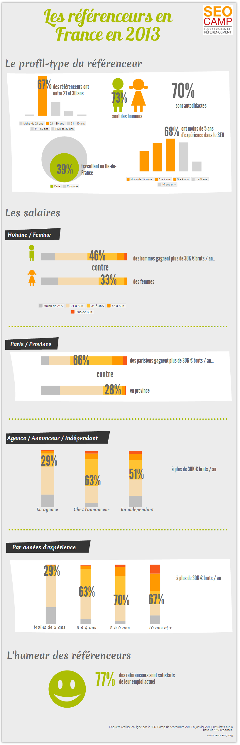 infographie referenceurs 2013